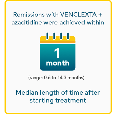 Remissions with VENCLEXTA + azacitidine were achieved within 1 month (range: 0.6 to 14.3 months) median length of time after starting treatment
