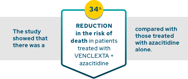 The study showed that there was a 34% REDUCTION in the risk of death in patients treated with VENCLEXTA + azacitidine compared with those treated with azacitidine alone