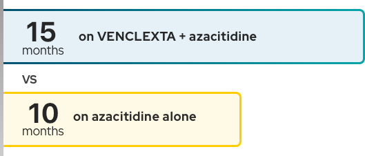 Median overal survival was 14.7 months on VENCLEXTA + azacitidine alone versus 9.6 months on azacitidine alone